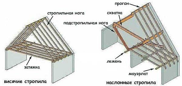 конструктивные схемы висячих и наслонных стропил
