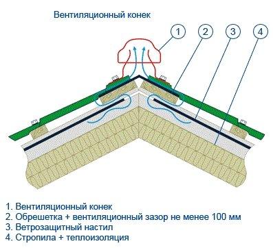 Как закрепить конек на шиферной крыше