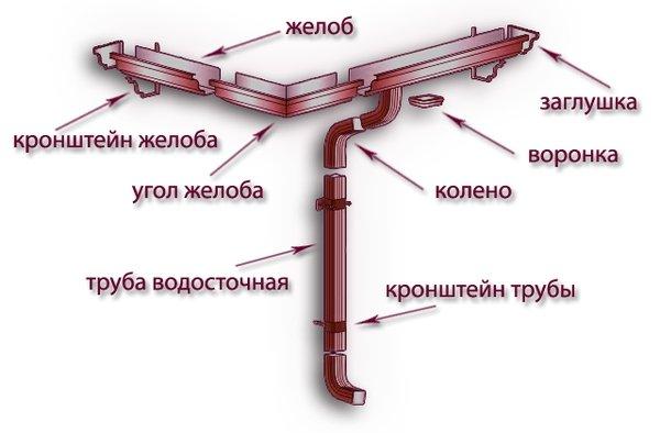 составные элементы водосточной системы