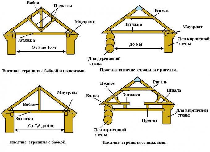 Устройство, виды и монтаж стропильной системы двухскатной крыши