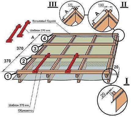 шаг и размеры обрещетки с использованием шаблона