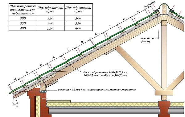 таблица шага обрешетки в зависимости от шага длины волны металлочерепицы