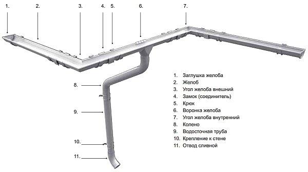 Схема монтажа водосточной системы