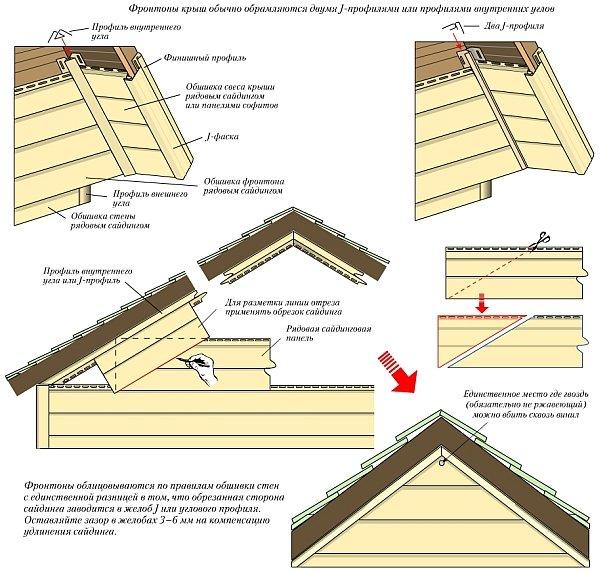 указания по обшивке фронтона и свеса крыши