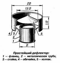 Проход вентиляции через кровлю из металлочерепицы