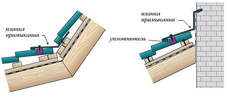 Монтаж карнизной планки металлочерепицы
