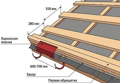 крепление карнизной планки на крыше