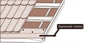 Карнизная планка для металлочерепицы
