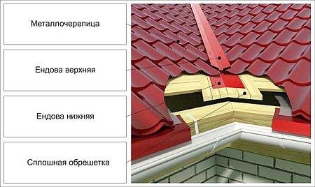 Устройство крыши из металлочерепицы