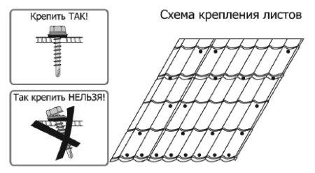 Технология крепления металлочерепицы