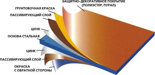 Инструмент для резки металлочерепицы