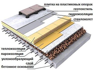 устройство и элементы плоской кровли