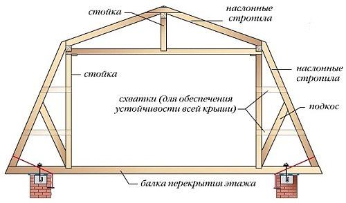 Монтаж ломаной крыши своими руками