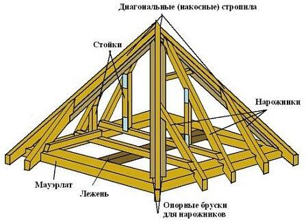 ... стропильной системы шатровой крыши