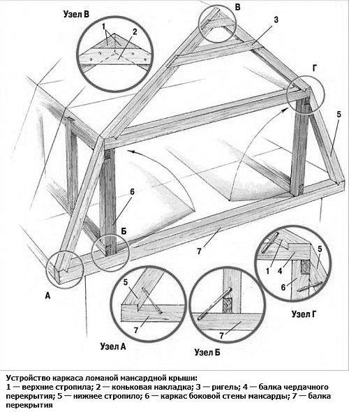 устройство каркаса и стропил ломаной крыши
