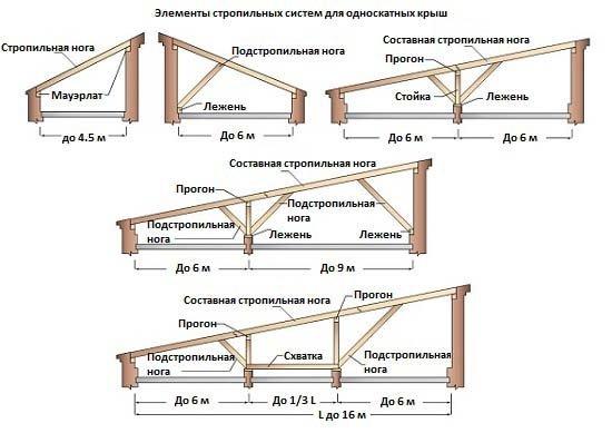 элементы стропильных систем для односкатных крыш