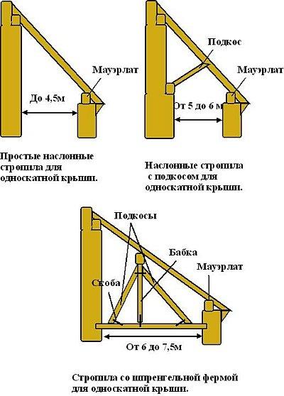 устройство элементов стропил односкатных крыш