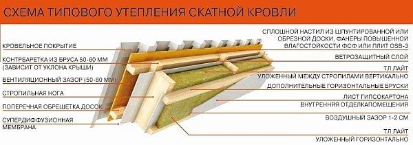 Как правильно утеплить крышу дома