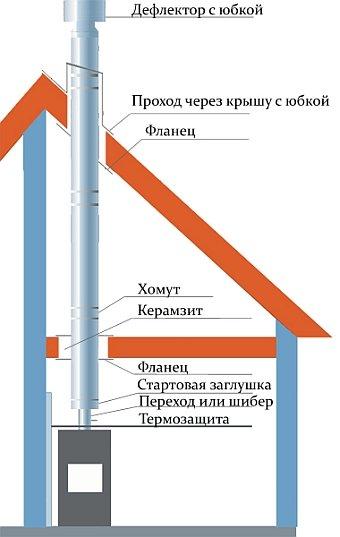 Печная труба проход через крышу