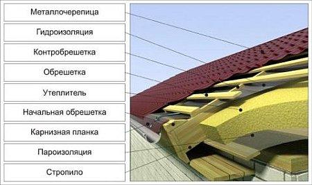 Строить крышу своими руками