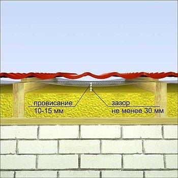 вентиляционный зазор между элементами