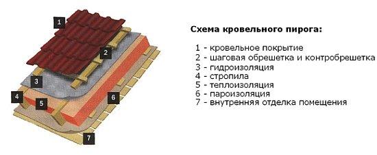 схема разреза кровельного пирога