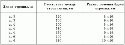 таблица шага стропил от длины