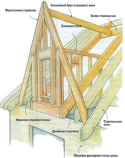 каркас конструкции окна на крыше