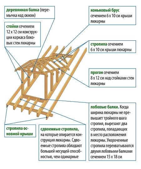 устройство стропильной системы слухового окна