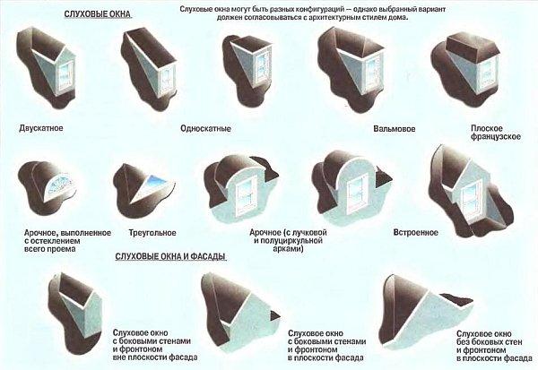 виды и форма слуховых окон