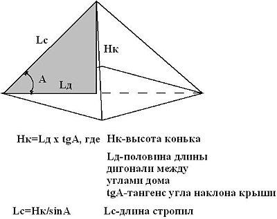 формула для определения высоты конька на крыше дома