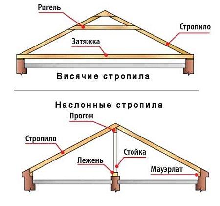 Как правильно сделать двухскатную крышу
