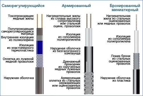 разновидность греющих кабелей