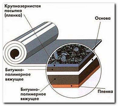 Технология ремонта мягкой кровли из наплавляемых материалов