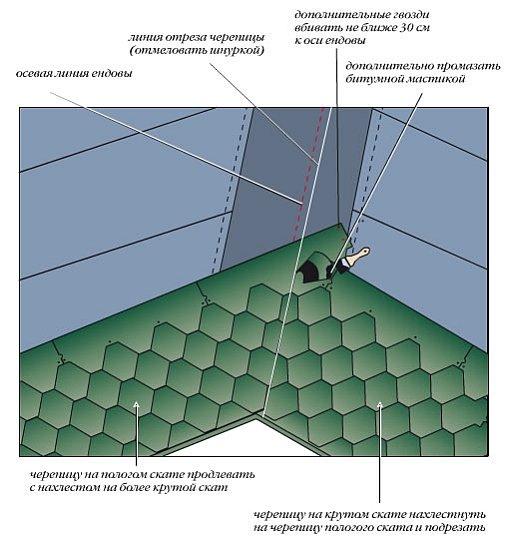Гидроизоляция массандр