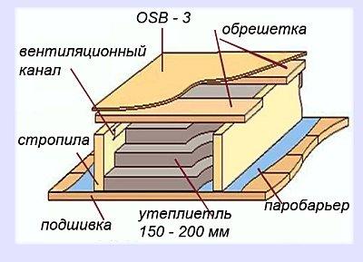Укладка мягкой черепицы инструкция