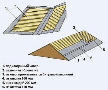 Для стен лента пароизоляции и