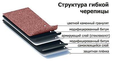 Кровельные слоя верхнего рулонные материалы