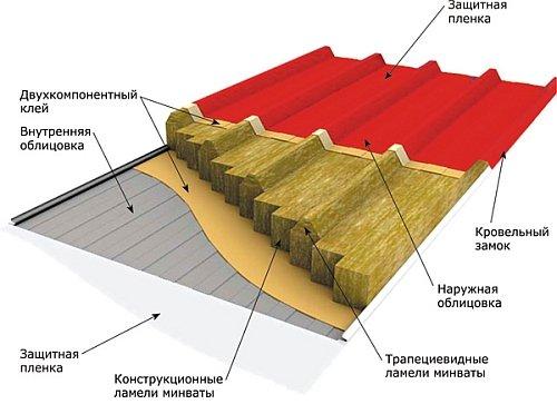 структура слоев сэндвич блока