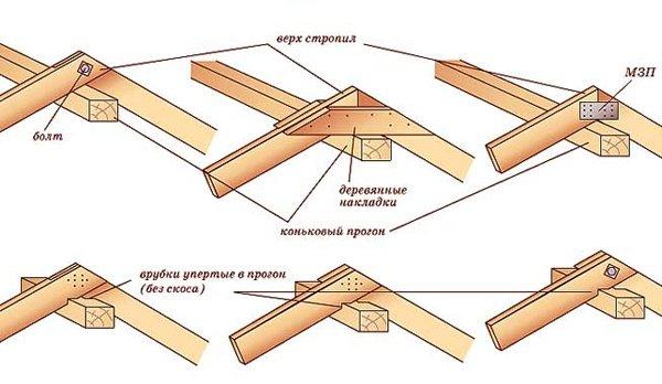 Крыша своими руками стропило