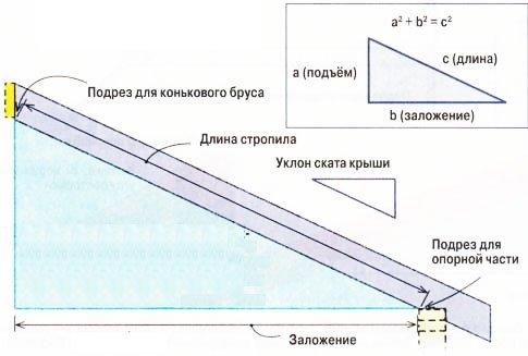 расчет длины стропилпо теореме Пифагора