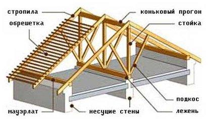 Узлы деревянных конструкций кровли