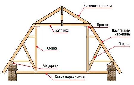 схема элементов стропильной системы ломаной двухскатной крыши