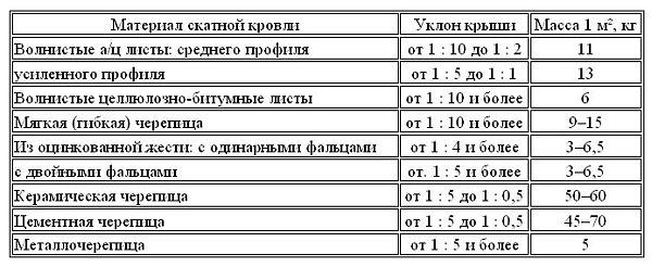 таблица удельных нагрузок кровельных материалов