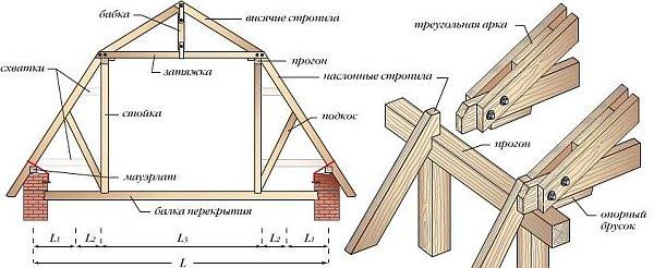 Соединение элементов ломаной мансардной крыши