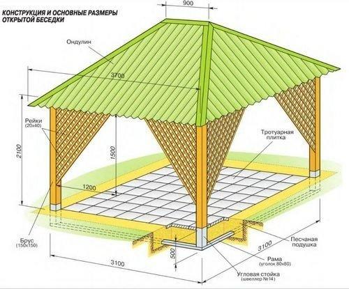 Устройство данного типа крыши