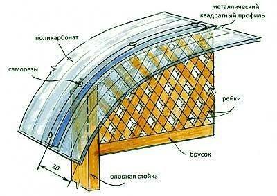 схема крепления поликарбоната на крыше