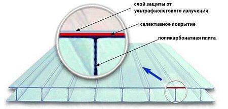 устройство поликарбонатного материала