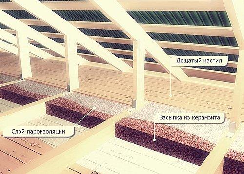 Утепление плит перекрытия чердака