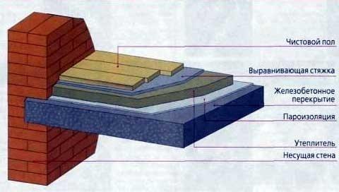 Как утеплить железобетонные плиты жби школа развития